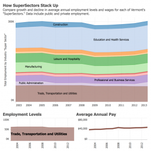 """stacked graph comparing the size of """"SuperSectors"""" over time"""