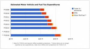 The vehicle trade-in allowance ensures vehicles are only taxed once (when they're bought) rather than twice (if they're traded in). Note: Diesel tax expenditures for FY2009-12 are excluded from these calculations due to unreliability of previously reported data.
