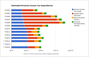 The personal exemptions and standard deductions individuals claim on their annual income tax returns add up to more than half of all income tax breaks in Vermont. Note: Income tax expenditures from one tax year are reported for the following fiscal year.