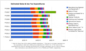 Vermont manufacturers don't have to pay taxes on their input materials or equipment. For individuals, there's no tax on most groceries, residential energy purchases or clothing.